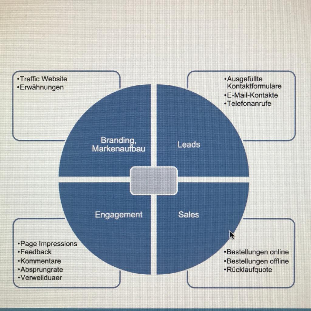 Branding - Leads - Engagement - Sales